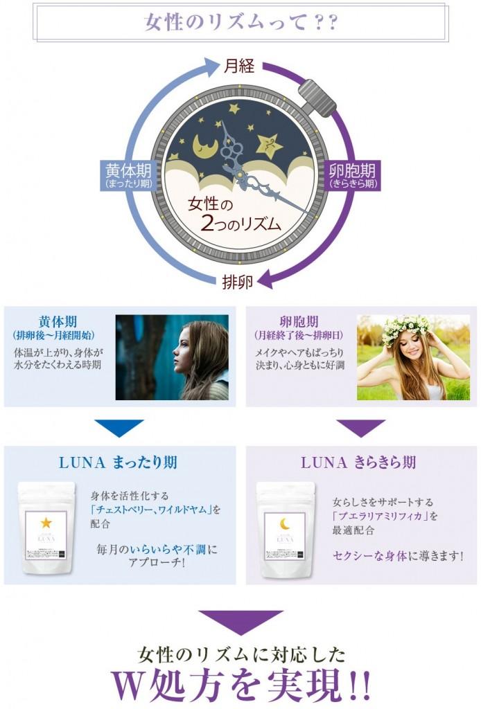 LUNA(ルナ)サプリの効果が月経前症候群(PMS)に有効!口コミで評判のLUNAハーバルサプリメントの評判とは!